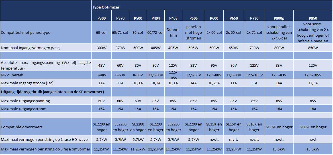 Welke SolarEdge optimizer kan ik gebruiken met mijn zonnepaneel?